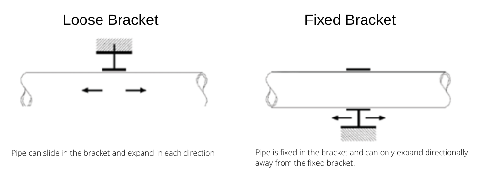 Fixed vs Loose